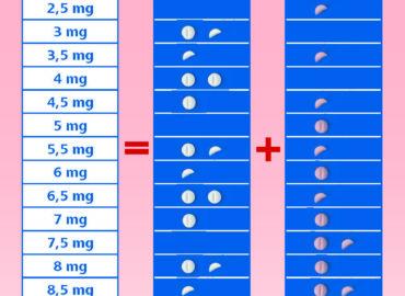 Warfarin – vedení warfarinizace